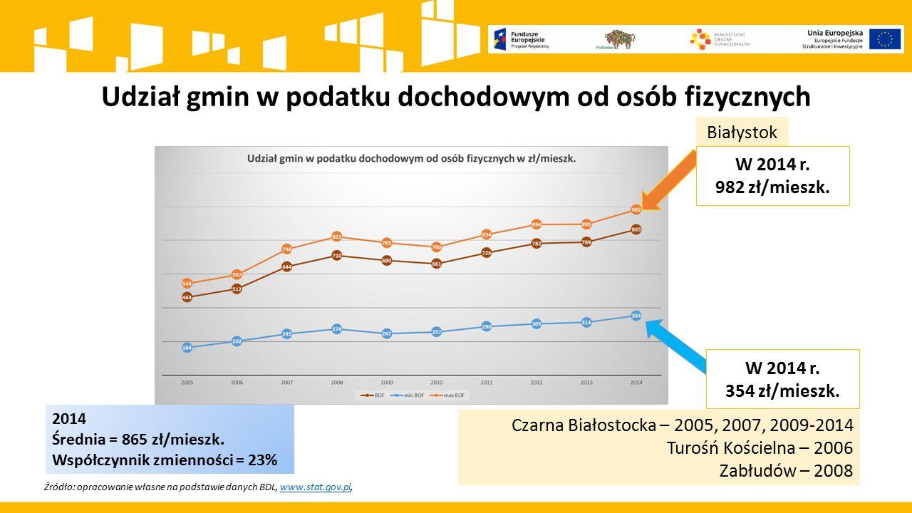 Udział gmin w podatku dochodowym od osób fizycznych Źródło: opracowanie własne na podstawie danych BDL, www.stat.gov.pl,www.stat.gov.pl Białystok Czar