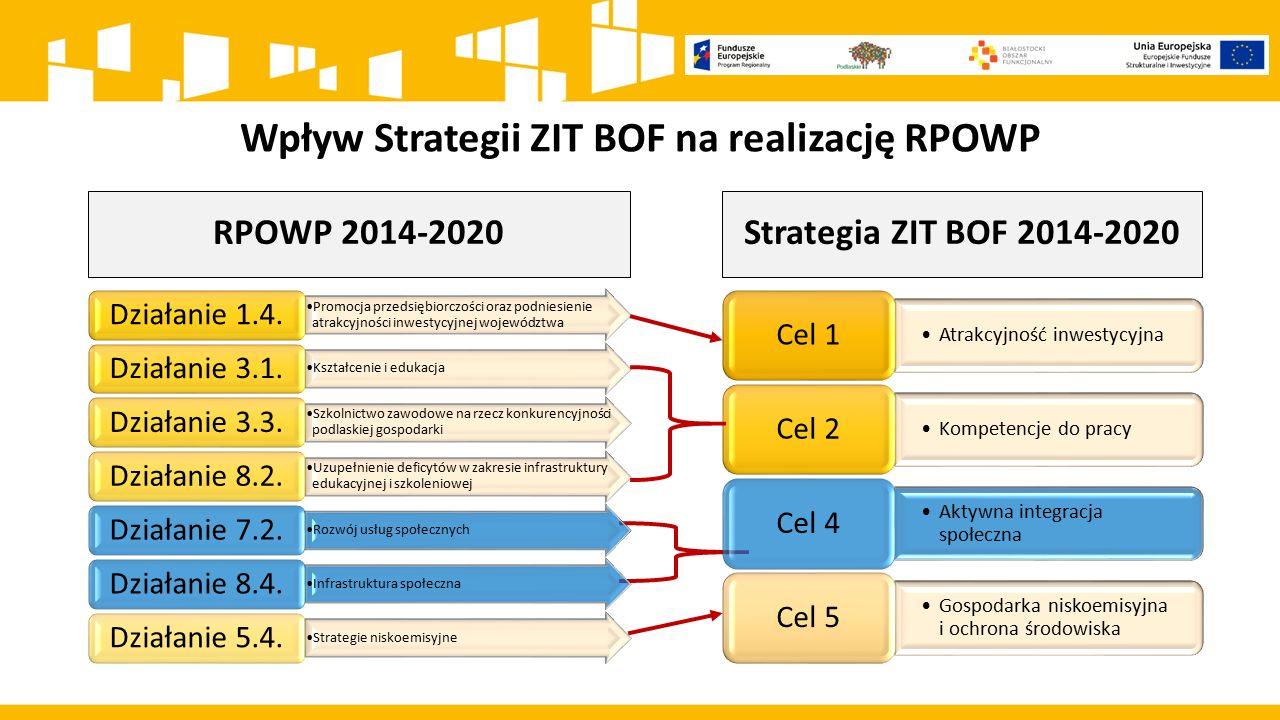 Wpływ Strategii ZIT BOF na realizację RPOWP RPOWP 2014-2020 Promocja przedsiębiorczości oraz podniesienie atrakcyjności inwestycyjnej województwa Dzia