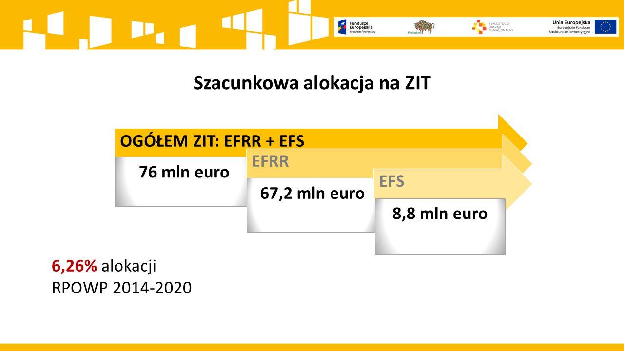 OGÓŁEM ZIT: EFRR + EFS 76 mln euro EFRR 67,2 mln euro EFS 8,8 mln euro 6,26% alokacji RPOWP 2014-2020 Szacunkowa alokacja na ZIT