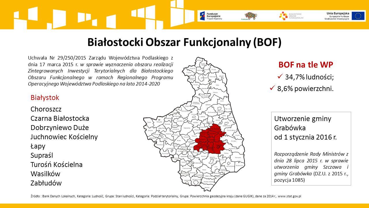 Białostocki Obszar Funkcjonalny (BOF) BOF na tle WP 34,7% ludności; 8,6% powierzchni. Uchwała Nr 29/250/2015 Zarządu Województwa Podlaskiego z dnia 17
