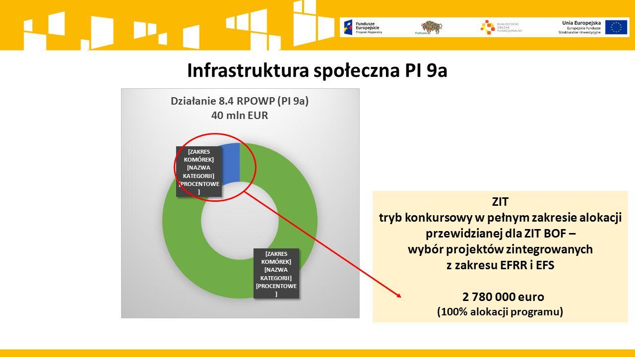 Infrastruktura społeczna PI 9a ZIT tryb konkursowy w pełnym zakresie alokacji przewidzianej dla ZIT BOF – wybór projektów zintegrowanych z zakresu EFR