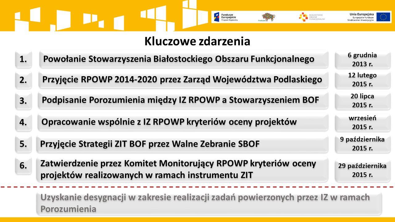 Kluczowe zdarzenia 1. Podpisanie Porozumienia między IZ RPOWP a Stowarzyszeniem BOF 12 lutego 2015 r. 12 lutego 2015 r. 2. Przyjęcie RPOWP 2014-2020 p