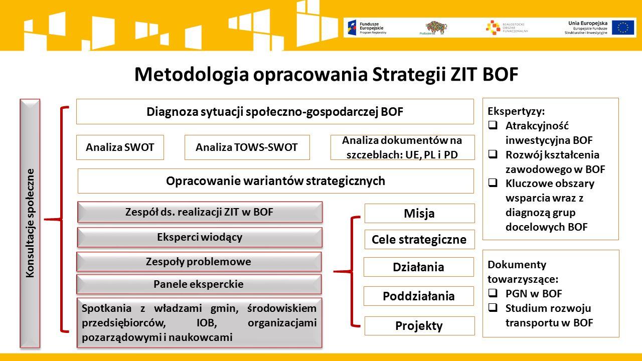 Metodologia opracowania Strategii ZIT BOF Diagnoza sytuacji społeczno-gospodarczej BOF Analiza SWOTAnaliza TOWS-SWOT Ekspertyzy:  Atrakcyjność inwest