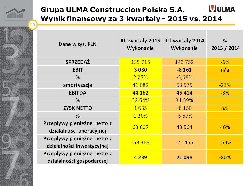 Grupa ULMA Construccion Polska S.A. Wynik finansowy za 3 kwartały - 2015 vs. 2014 13