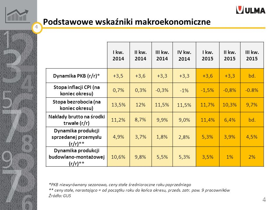 Podstawowe wskaźniki makroekonomiczne 4 I kw. 2014 II kw.