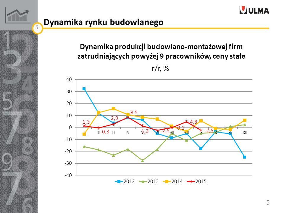 Wartość i dynamika rynku bud.2011 – 2015, mld PLN, r/r 6 Źródło: GUS, firmy zatr.