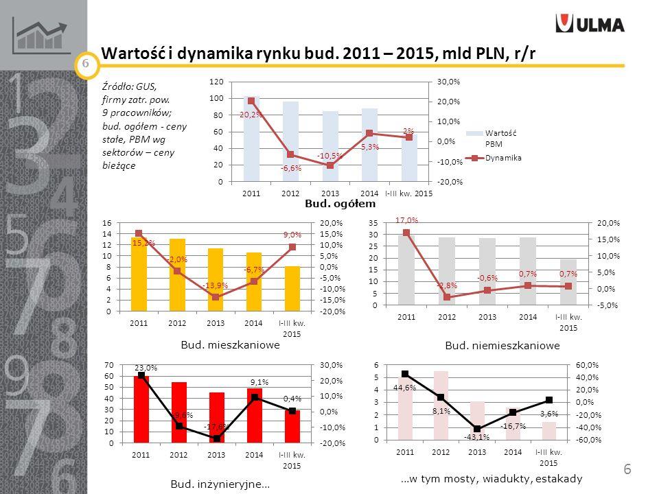 Wartość i dynamika rynku bud. 2011 – 2015, mld PLN, r/r 6 Źródło: GUS, firmy zatr.