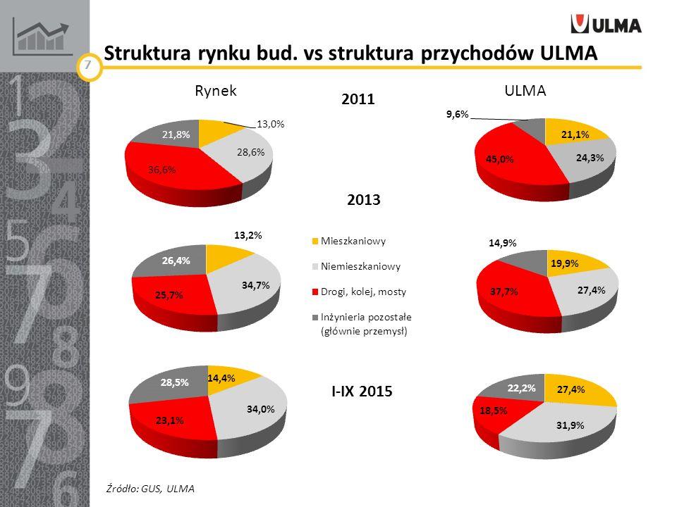 Struktura rynku bud.