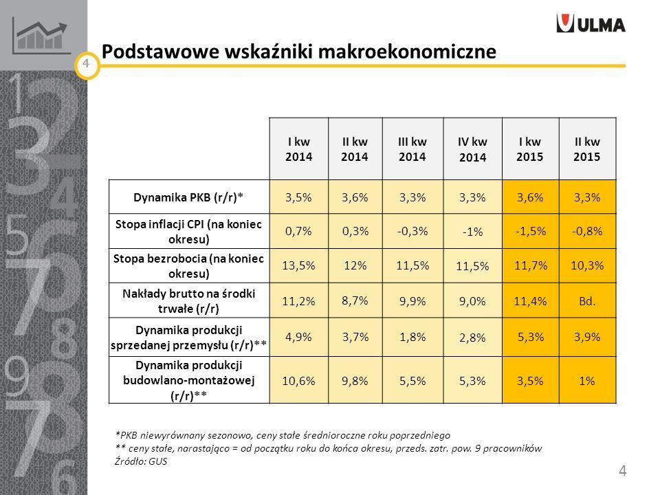 Podstawowe wskaźniki makroekonomiczne 4 I kw 2014 II kw 2014 III kw 2014 IV kw 2014 I kw 2015 II kw 2015 Dynamika PKB (r/r)*3,5%3,6%3,3% 3,6%3,3% Stopa inflacji CPI (na koniec okresu) 0,7%0,3%-0,3%-1%-1,5%-0,8% Stopa bezrobocia (na koniec okresu) 13,5%12%11,5% 11,7%10,3% Nakłady brutto na środki trwałe (r/r) 11,2%8,7%9,9%9,0%11,4%Bd.