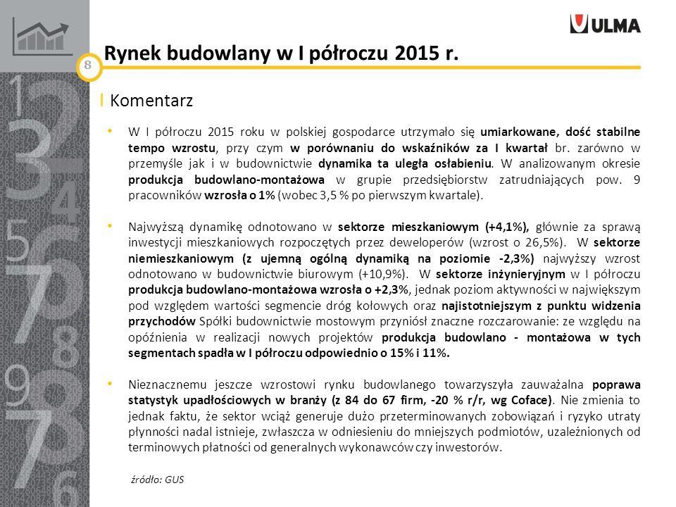 Rynek budowlany w I półroczu 2015 r.