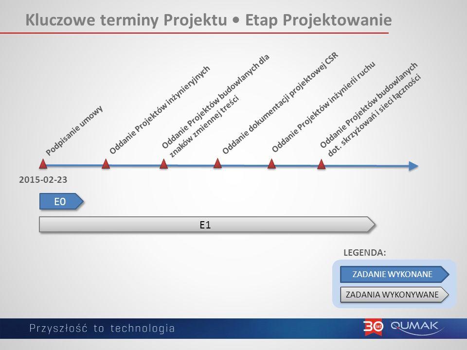 Kluczowe terminy Projektu Etap Projektowanie Oddanie Projektów inżynieryjnych Oddanie Projektów budowlanych dot.