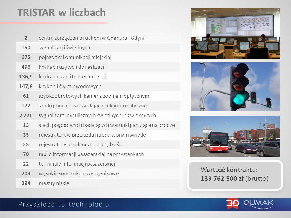 TRISTAR w liczbach Wartość kontraktu: 133 762 500 zł (brutto) 2centra zarządzania ruchem w Gdańsku i Gdyni 150sygnalizacji świetlnych 675pojazdów komunikacji miejskiej 496km kabli użytych do realizacji 136,9km kanalizacji teletechnicznej 147,8km kabli światłowodowych 61szybkoobrotowych kamer z zoomem optycznym 172szafki pomiarowo-zasilająco-teleinformatyczne 2 226sygnalizatorów ulicznych świetlnych i dźwiękowych 13stacji pogodowych badających warunki panujące na drodze 35rejestratorów przejazdu na czerwonym świetle 23rejestratory przekroczenia prędkości 70tablic informacji pasażerskiej na przystankach 22terminale informacji pasażerskiej 203wysokie konstrukcje wysięgnikowe 394maszty niskie
