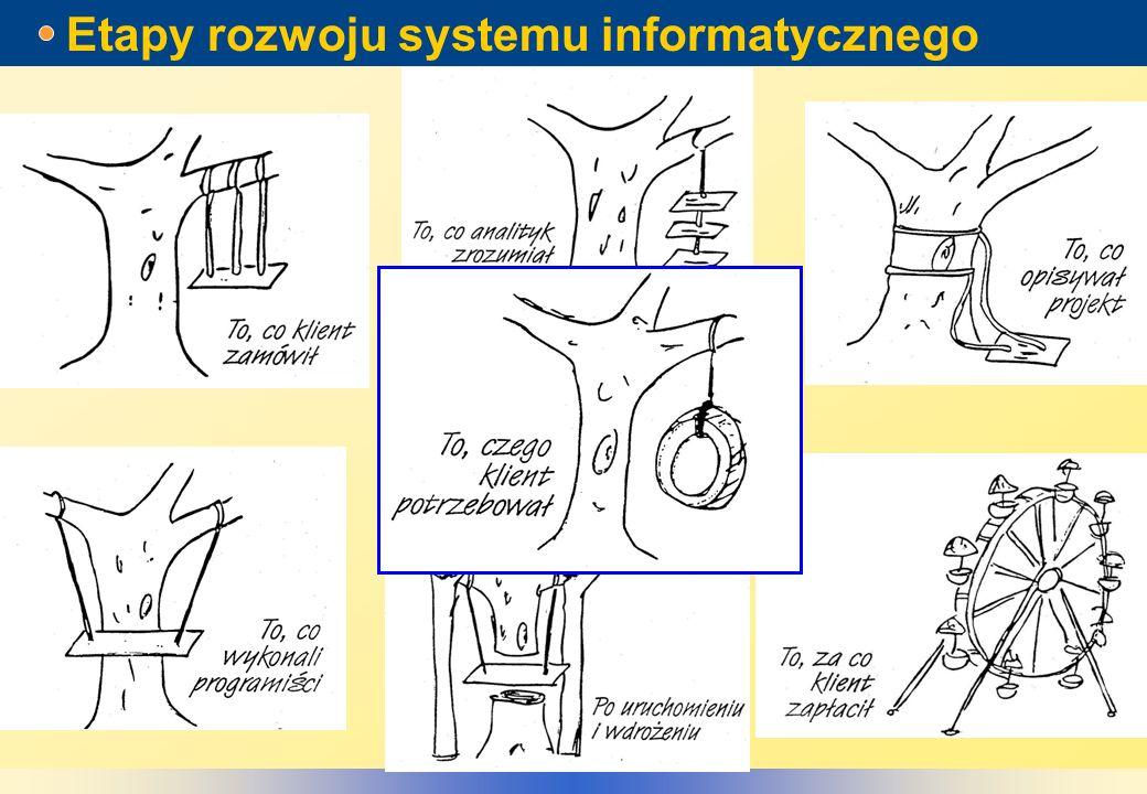 Etapy rozwoju systemu informatycznego