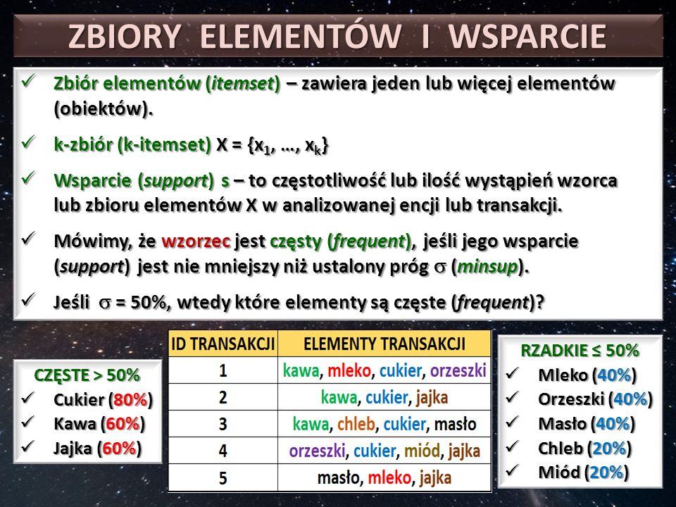 ZBIORY ELEMENTÓW I WSPARCIE Zbiór elementów (itemset) – zawiera jeden lub więcej elementów (obiektów).