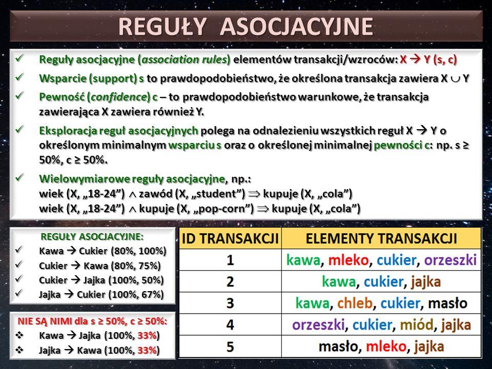 REGUŁY ASOCJACYJNE Reguły asocjacyjne (association rules) elementów transakcji/wzroców: X  Y (s, c) Reguły asocjacyjne (association rules) elementów transakcji/wzroców: X  Y (s, c) Wsparcie (support) s to prawdopodobieństwo, że określona transakcja zawiera X  Y Wsparcie (support) s to prawdopodobieństwo, że określona transakcja zawiera X  Y Pewność (confidence) c – to prawdopodobieństwo warunkowe, że transakcja zawierająca X zawiera również Y.