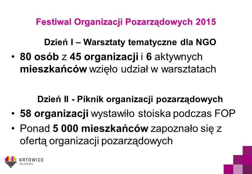 Dzień I – Warsztaty tematyczne dla NGO 80 osób z 45 organizacji i 6 aktywnych mieszkańców wzięło udział w warsztatach Dzień II - Piknik organizacji pozarządowych 58 organizacji wystawiło stoiska podczas FOP Ponad 5 000 mieszkańców zapoznało się z ofertą organizacji pozarządowych