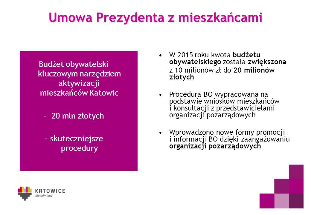 Budżet obywatelski kluczowym narzędziem aktywizacji mieszkańców Katowic - 20 mln złotych - skuteczniejsze procedury Umowa Prezydenta z mieszkańcami W 2015 roku kwota budżetu obywatelskiego została zwiększona z 10 milionów zł do 20 milionów złotych Procedura BO wypracowana na podstawie wniosków mieszkańców i konsultacji z przedstawicielami organizacji pozarządowych Wprowadzono nowe formy promocji i informacji BO dzięki zaangażowaniu organizacji pozarządowych