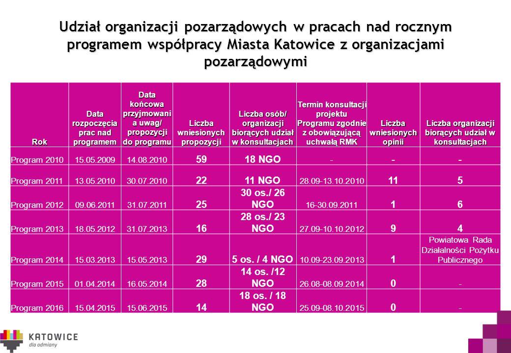 Udział organizacji pozarządowych w pracach nad rocznym programem współpracy Miasta Katowice z organizacjami pozarządowymi Rok Data rozpoczęcia prac nad programem Data końcowa przyjmowani a uwag/ propozycji do programu Liczba wniesionych propozycji Liczba osób/ organizacji biorących udział w konsultacjach Termin konsultacji projektu Programu zgodnie z obowiązującą uchwałą RMK Liczba wniesionych opinii Liczba organizacji biorących udział w konsultacjach Program 201015.05.200914.08.2010 5918 NGO - -- Program 201113.05.201030.07.2010 2211 NGO 28.09-13.10.2010 115 Program 201209.06.201131.07.2011 25 30 os./ 26 NGO 16-30.09.2011 16 Program 201318.05.201231.07.2013 16 28 os./ 23 NGO 27.09-10.10.2012 94 Program 201415.03.201315.05.2013 295 os.