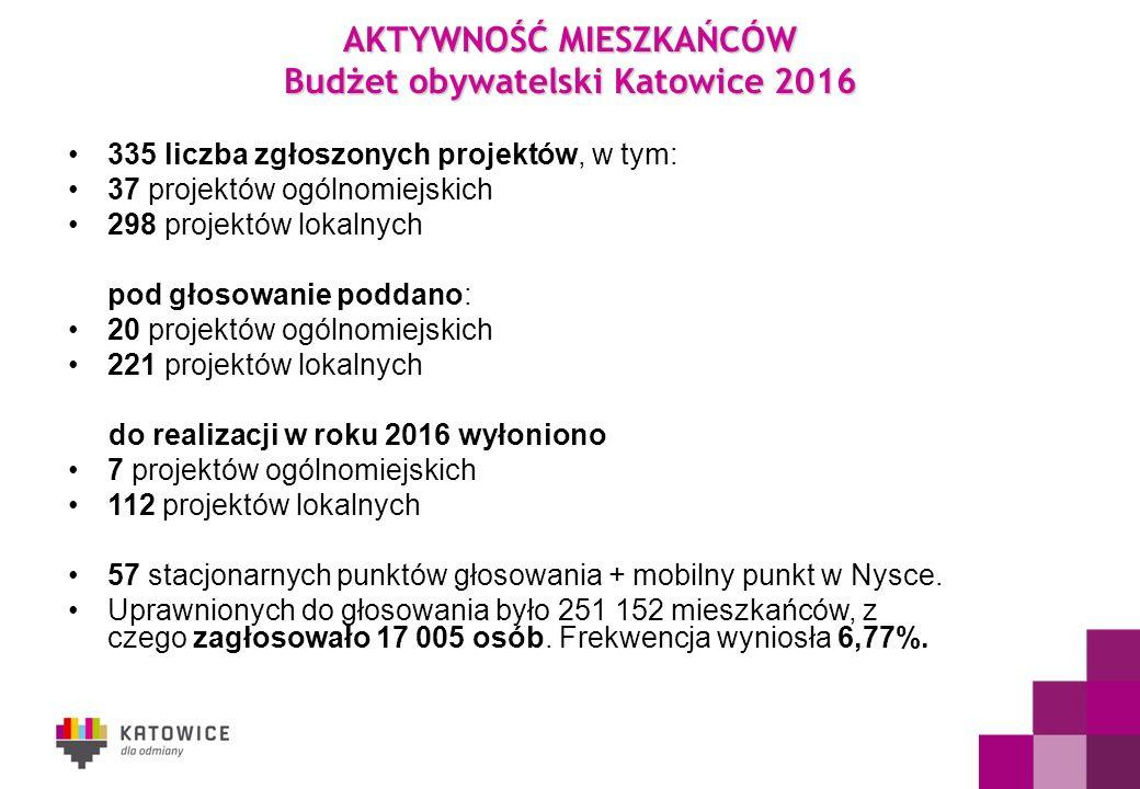 AKTYWNOŚĆ MIESZKAŃCÓW Budżet obywatelski Katowice 2016 335 liczba zgłoszonych projektów, w tym: 37 projektów ogólnomiejskich 298 projektów lokalnych pod głosowanie poddano: 20 projektów ogólnomiejskich 221 projektów lokalnych do realizacji w roku 2016 wyłoniono 7 projektów ogólnomiejskich 112 projektów lokalnych 57 stacjonarnych punktów głosowania + mobilny punkt w Nysce.