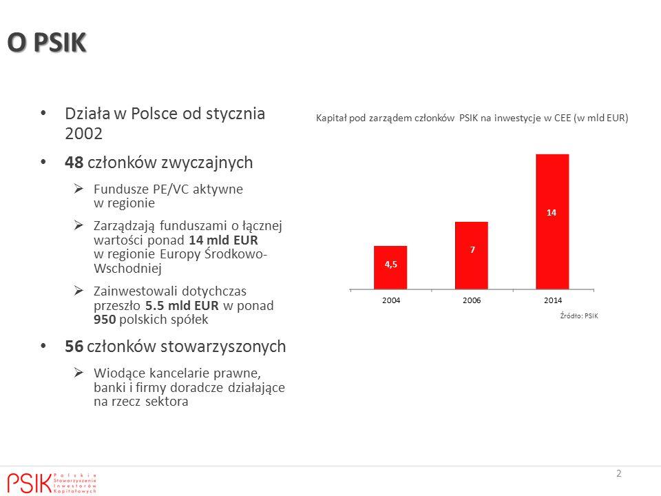 O PSIK Działa w Polsce od stycznia 2002 48 członków zwyczajnych  Fundusze PE/VC aktywne w regionie  Zarządzają funduszami o łącznej wartości ponad 14 mld EUR w regionie Europy Środkowo- Wschodniej  Zainwestowali dotychczas przeszło 5.5 mld EUR w ponad 950 polskich spółek 56 członków stowarzyszonych  Wiodące kancelarie prawne, banki i firmy doradcze działające na rzecz sektora Źródło: PSIK 2 Kapitał pod zarządem członków PSIK na inwestycje w CEE (w mld EUR)