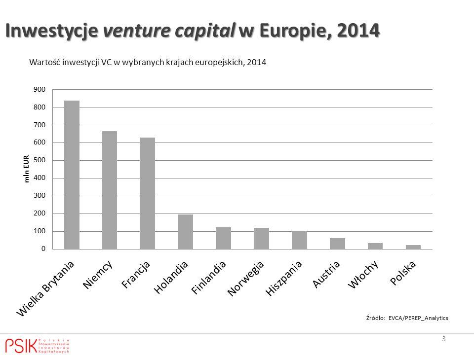 3 Inwestycje venture capital w Europie, 2014 Wartość inwestycji VC w wybranych krajach europejskich, 2014 Źródło: EVCA/PEREP_Analytics