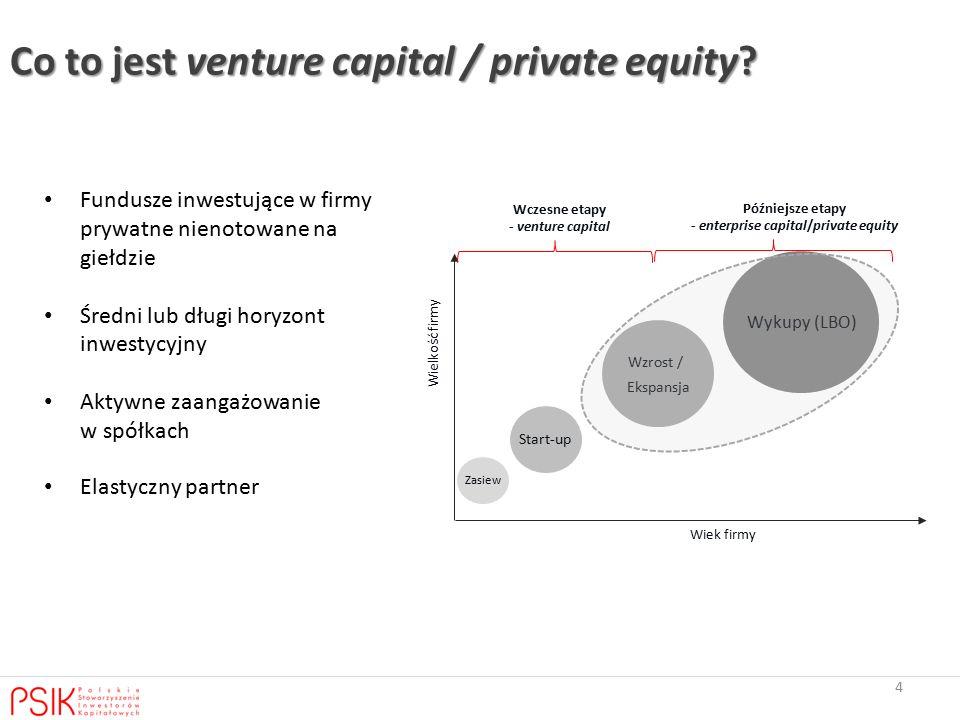 Fundusze inwestujące w firmy prywatne nienotowane na giełdzie Średni lub długi horyzont inwestycyjny Aktywne zaangażowanie w spółkach Elastyczny partner 4 Zasiew Start-up Wzrost / Ekspansja Wykupy (LBO) Wiek firmy Wielkość firmy Wczesne etapy - venture capital Późniejsze etapy - enterprise capital/private equity Co to jest venture capital / private equity?