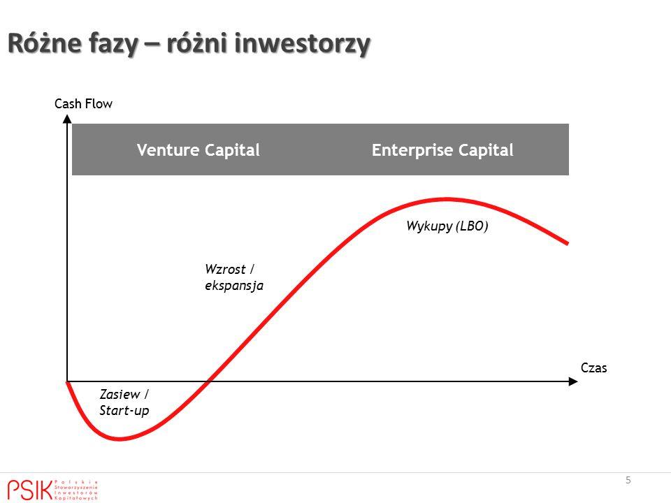 5 Różne fazy – różni inwestorzy Venture CapitalEnterprise Capital Cash Flow Czas Wykupy (LBO) Wzrost / ekspansja Zasiew / Start-up