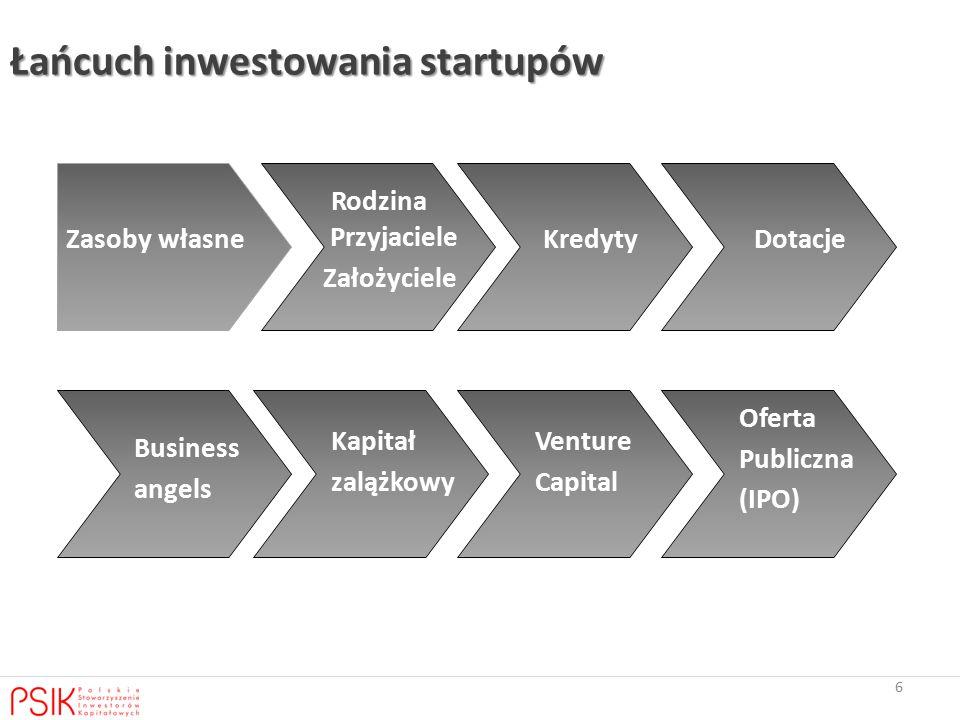 6 Łańcuch inwestowania startupów Zasoby własne Przyjaciele Założyciele KredytyDotacje Business angels Kapitał zalążkowy Venture Capital Oferta Publiczna (IPO) Rodzina