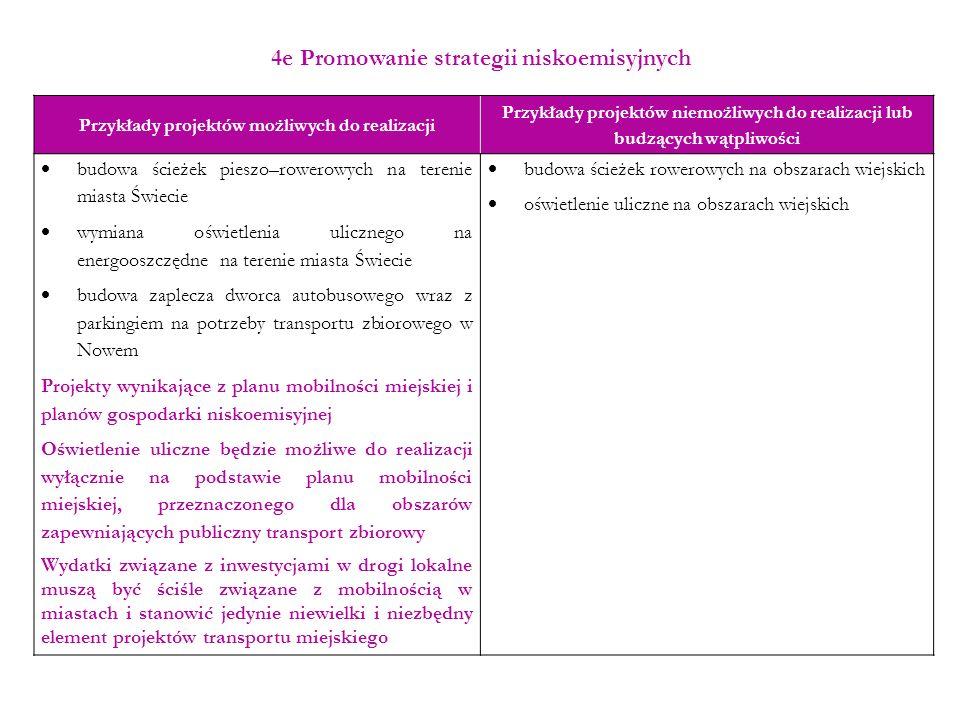 4e Promowanie strategii niskoemisyjnych Przykłady projektów możliwych do realizacji Przykłady projektów niemożliwych do realizacji lub budzących wątpl