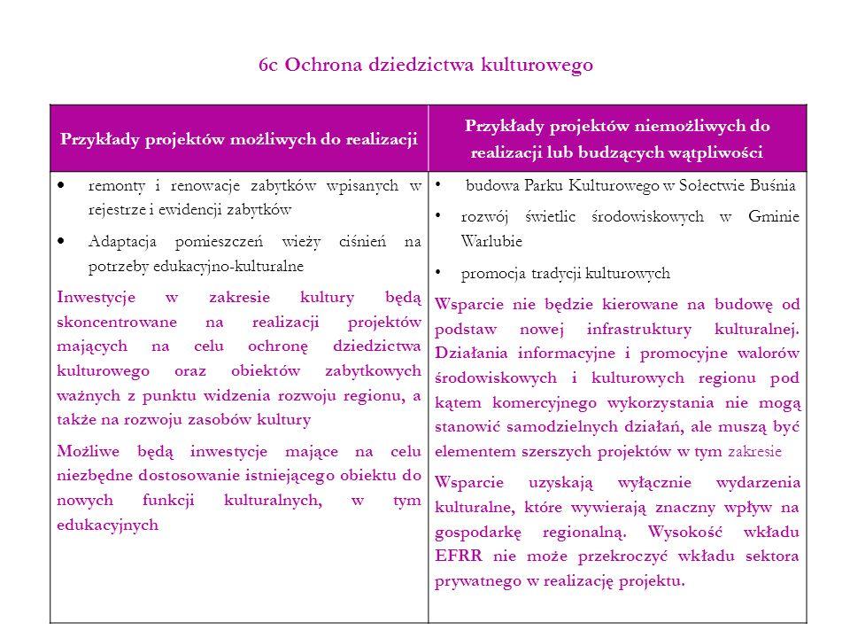 6c Ochrona dziedzictwa kulturowego Przykłady projektów możliwych do realizacji Przykłady projektów niemożliwych do realizacji lub budzących wątpliwośc