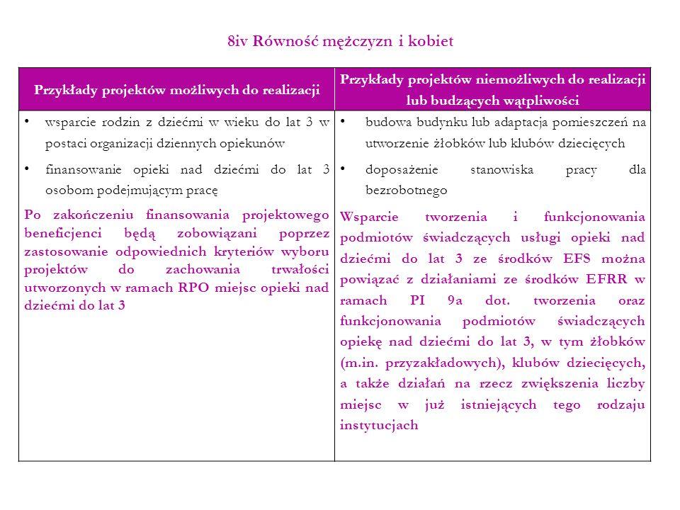 8iv Równość mężczyzn i kobiet Przykłady projektów możliwych do realizacji Przykłady projektów niemożliwych do realizacji lub budzących wątpliwości wsp