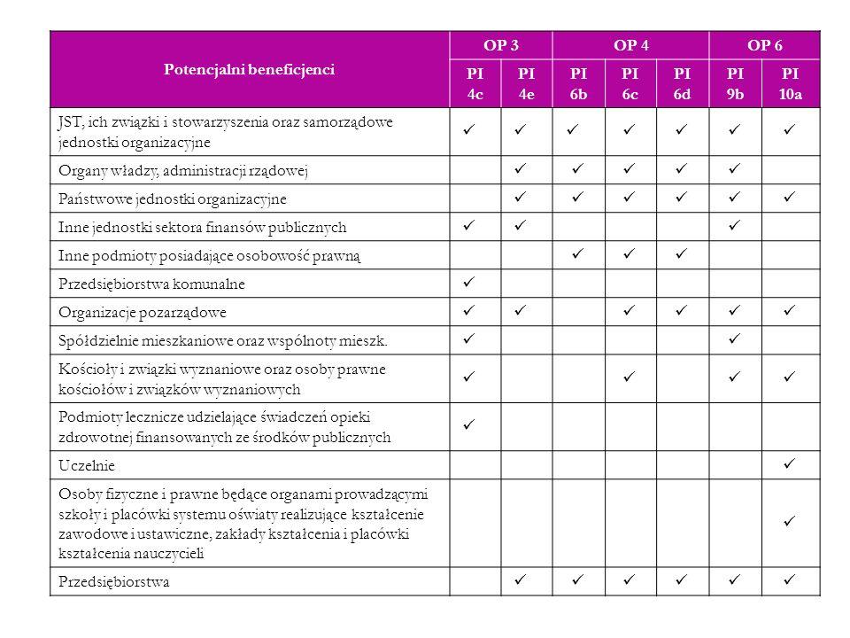 Potencjalni beneficjenci OP 3OP 4OP 6 PI 4c PI 4e PI 6b PI 6c PI 6d PI 9b PI 10a JST, ich związki i stowarzyszenia oraz samorządowe jednostki organiza