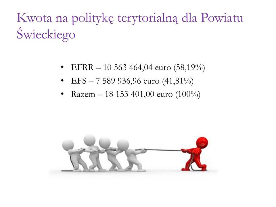Kwota na politykę terytorialną dla Powiatu Świeckiego EFRR – 10 563 464,04 euro (58,19%) EFS – 7 589 936,96 euro (41,81%) Razem – 18 153 401,00 euro (