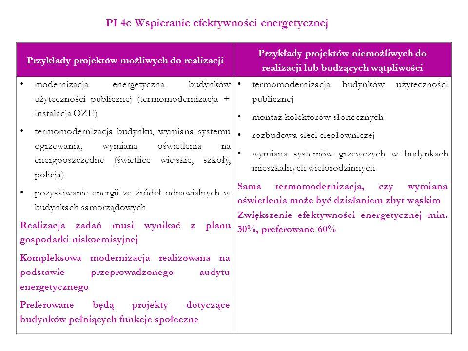 Fiszka projektowa Nazwa projektu Beneficjent Koszt całkowity projektu w zł Koszty kwalifikowalne Koszty niekwalifikowalne Priorytet Inwestycyjny w ramach RPO Źródła finansowania projektu: Środki własne (budżet beneficjenta): Środki RPO (EFRR, EFS): Środki inne: (np.