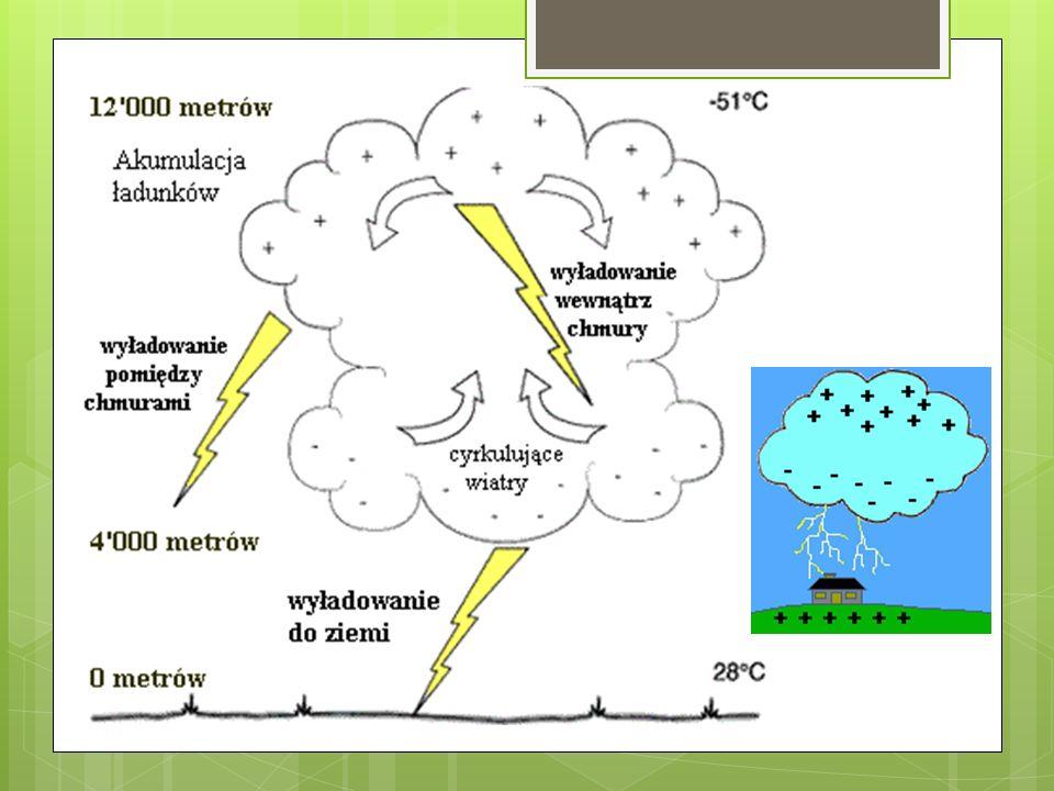 Wielkość i moc pioruna Napięcie między ziemią a chmurą wynosi kilkaset megavoltów [MV].