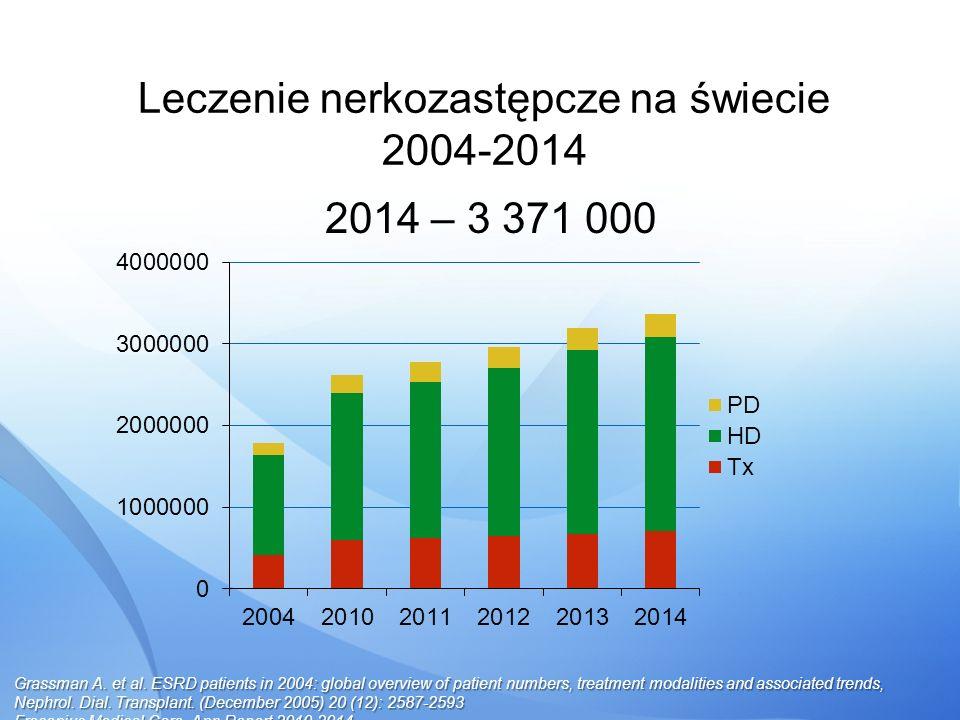 Leczenie nerkozastępcze na świecie 2004-2014 2014 – 3 371 000 Grassman A. et al. ESRD patients in 2004: global overview of patient numbers, treatment