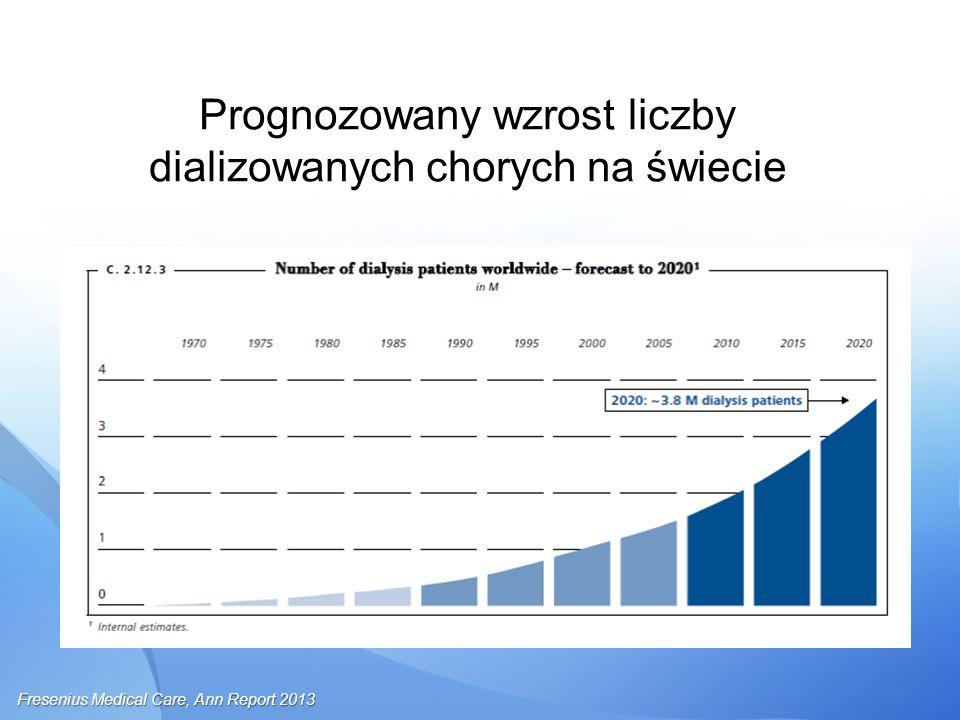 Prognozowany wzrost liczby dializowanych chorych na świecie Fresenius Medical Care, Ann Report 2013