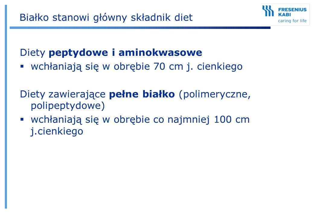 Białko stanowi główny składnik diet Diety peptydowe i aminokwasowe  wchłaniają się w obrębie 70 cm j. cienkiego Diety zawierające pełne białko (polim