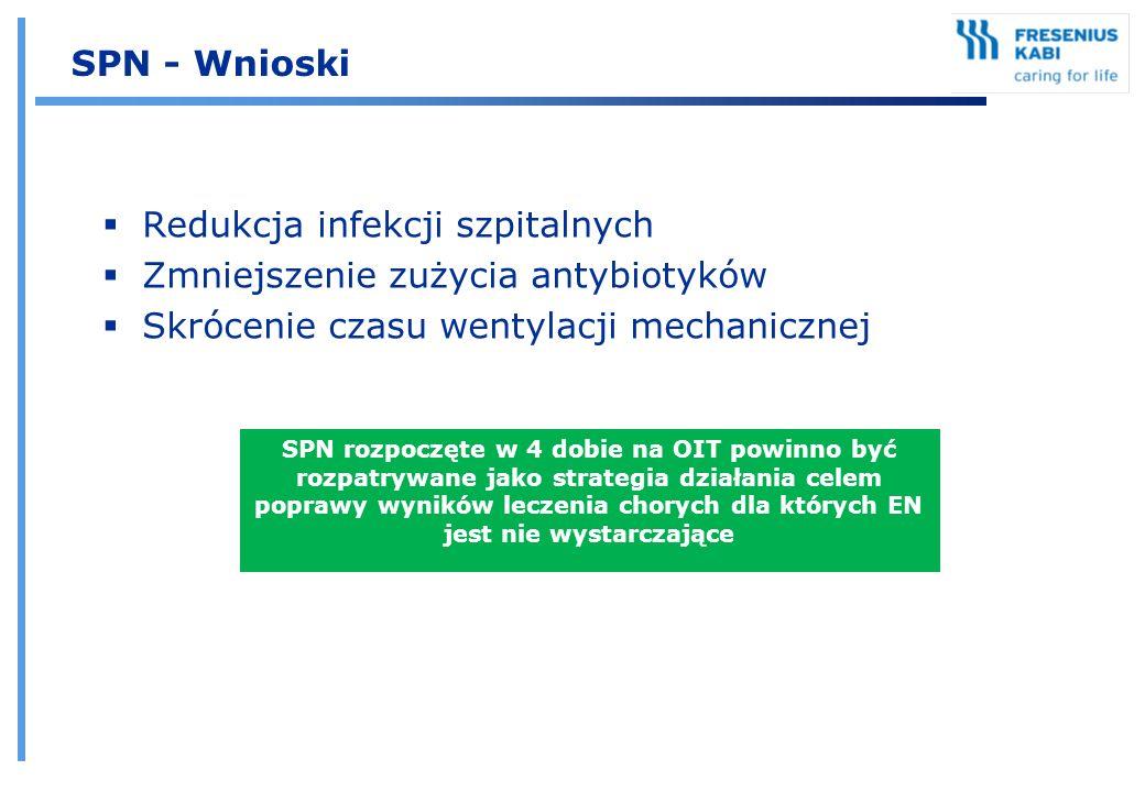  Redukcja infekcji szpitalnych  Zmniejszenie zużycia antybiotyków  Skrócenie czasu wentylacji mechanicznej SPN - Wnioski SPN rozpoczęte w 4 dobie n