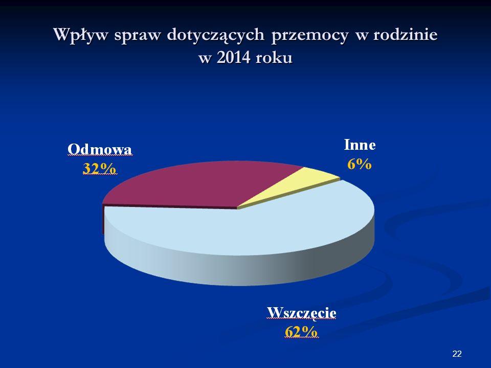 Wpływ spraw dotyczących przemocy w rodzinie w 2014 roku 22