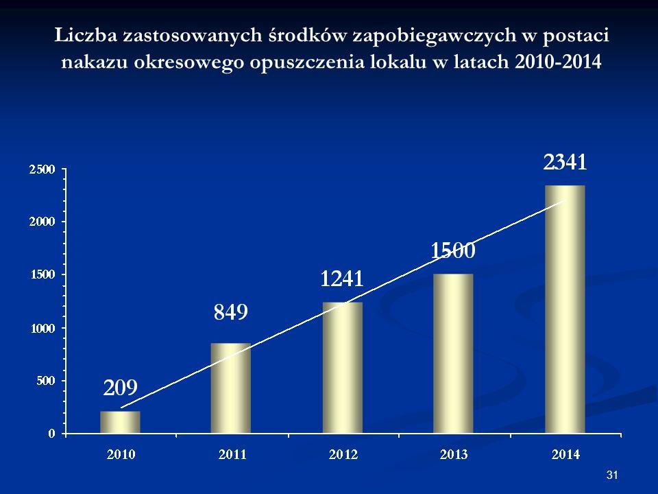 Liczba zastosowanych środków zapobiegawczych w postaci nakazu okresowego opuszczenia lokalu w latach 2010-2014 31