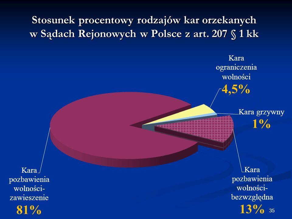 Stosunek procentowy rodzajów kar orzekanych w Sądach Rejonowych w Polsce z art. 207 § 1 kk 35
