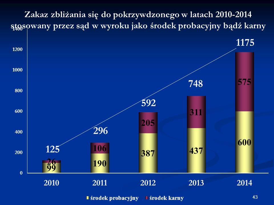 Zakaz zbliżania się do pokrzywdzonego w latach 2010-2014 stosowany przez sąd w wyroku jako środek probacyjny bądź karny 43