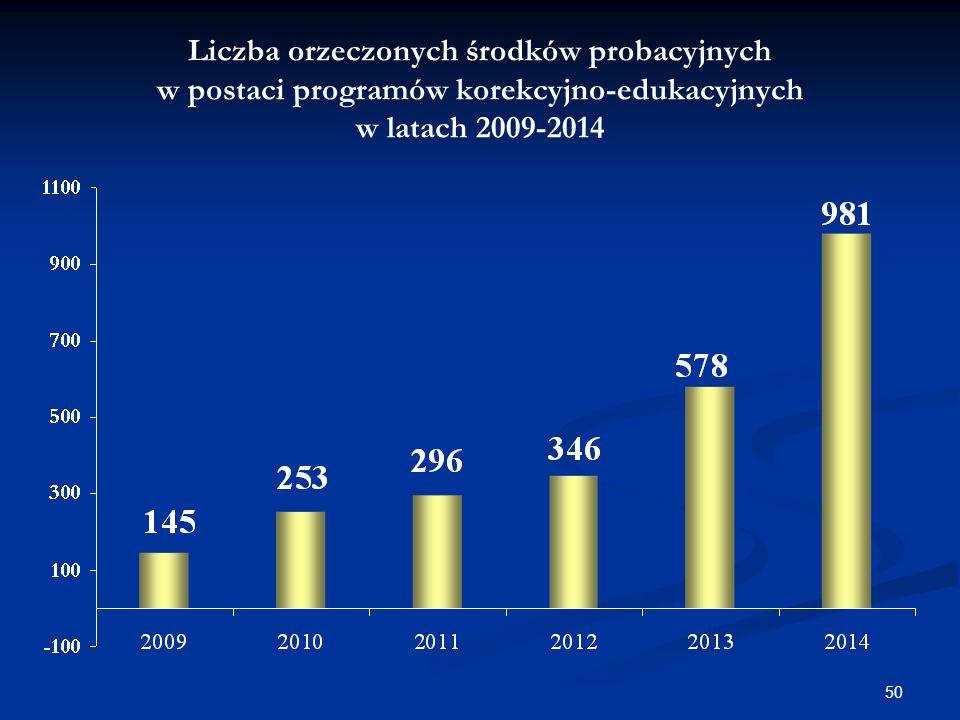 Liczba orzeczonych środków probacyjnych w postaci programów korekcyjno-edukacyjnych w latach 2009-2014 50