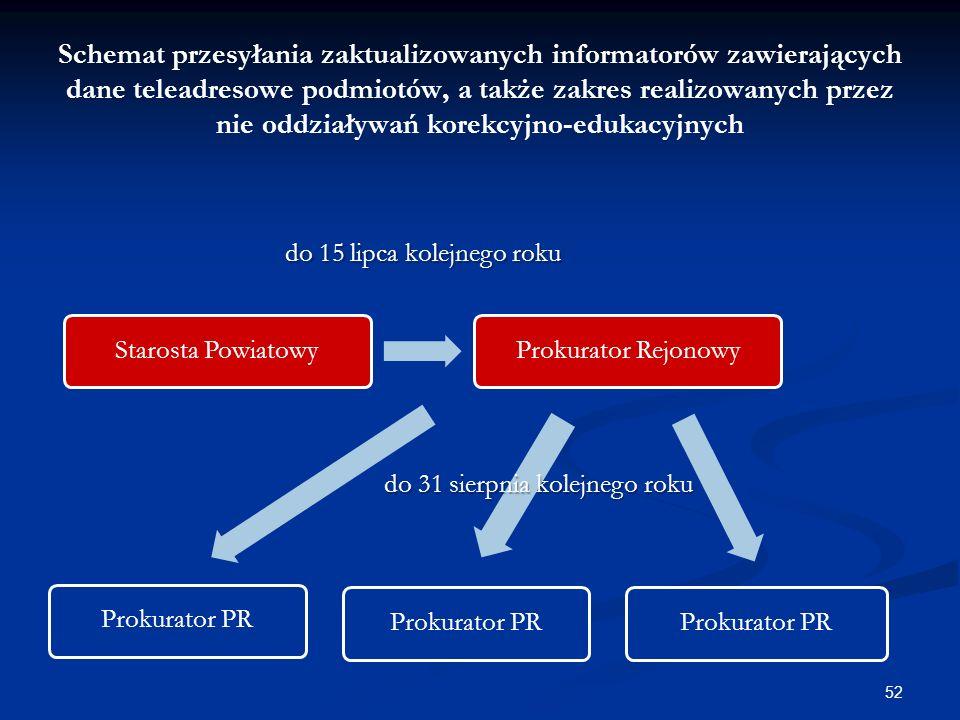 Schemat przesyłania zaktualizowanych informatorów zawierających dane teleadresowe podmiotów, a także zakres realizowanych przez nie oddziaływań korekcyjno-edukacyjnych Starosta Powiatowy Prokurator Rejonowy Prokurator PR 52 do 15 lipca kolejnego roku do 31 sierpnia kolejnego roku
