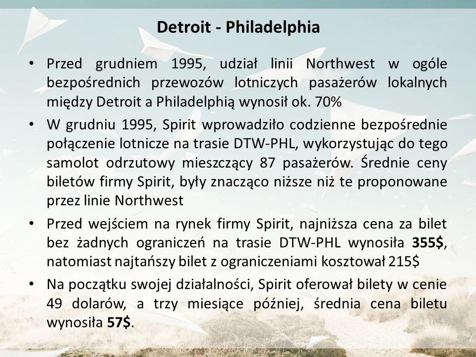 Detroit - Philadelphia Przed grudniem 1995, udział linii Northwest w ogóle bezpośrednich przewozów lotniczych pasażerów lokalnych między Detroit a Philadelphią wynosił ok.