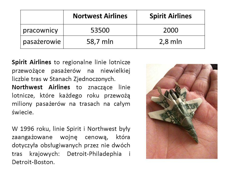 Nortwest AirlinesSpirit Airlines pracownicy535002000 pasażerowie58,7 mln2,8 mln Spirit Airlines to regionalne linie lotnicze przewożące pasażerów na n