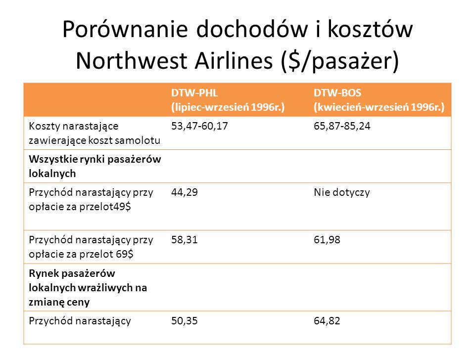 Porównanie dochodów i kosztów Northwest Airlines ($/pasażer) DTW-PHL (lipiec-wrzesień 1996r.) DTW-BOS (kwiecień-wrzesień 1996r.) Koszty narastające zawierające koszt samolotu 53,47-60,1765,87-85,24 Wszystkie rynki pasażerów lokalnych Przychód narastający przy opłacie za przelot49$ 44,29Nie dotyczy Przychód narastający przy opłacie za przelot 69$ 58,3161,98 Rynek pasażerów lokalnych wrażliwych na zmianę ceny Przychód narastający50,3564,82
