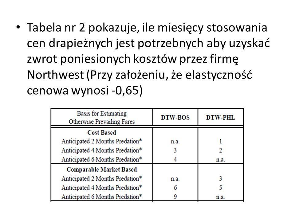 Tabela nr 2 pokazuje, ile miesięcy stosowania cen drapieżnych jest potrzebnych aby uzyskać zwrot poniesionych kosztów przez firmę Northwest (Przy zało