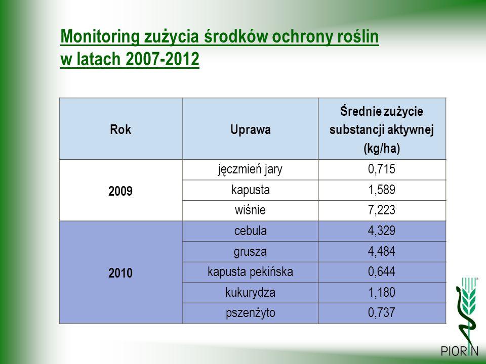 Monitoring zużycia środków ochrony roślin w latach 2007-2012 RokUprawa Średnie zużycie substancji aktywnej (kg/ha) 2009 jęczmień jary0,715 kapusta1,58